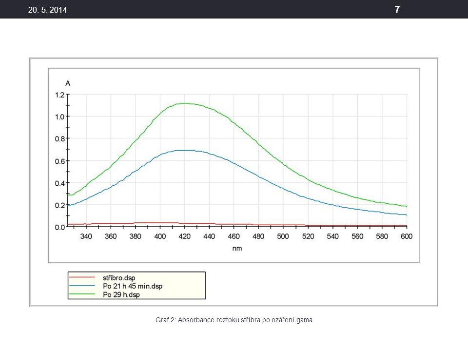 20. 5. 2014 7 Graf 2: Absorbance roztoku stříbra po ozáření gama
