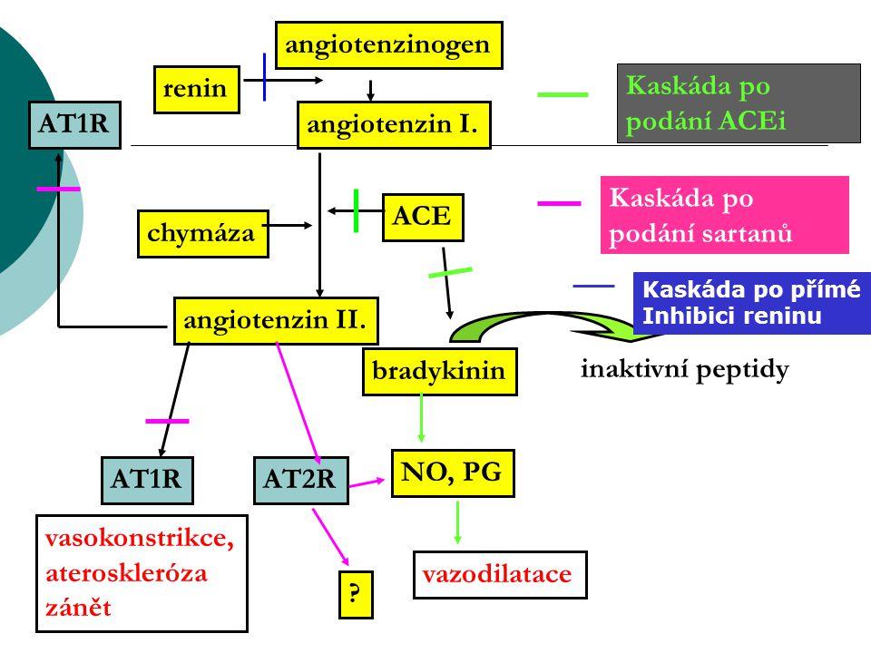 angiotenzinogen angiotenzin I. ACE renin chymáza bradykinin NO, PG vazodilatace vasokonstrikce, ateroskleróza zánět AT1RAT2R angiotenzin II. inaktivní