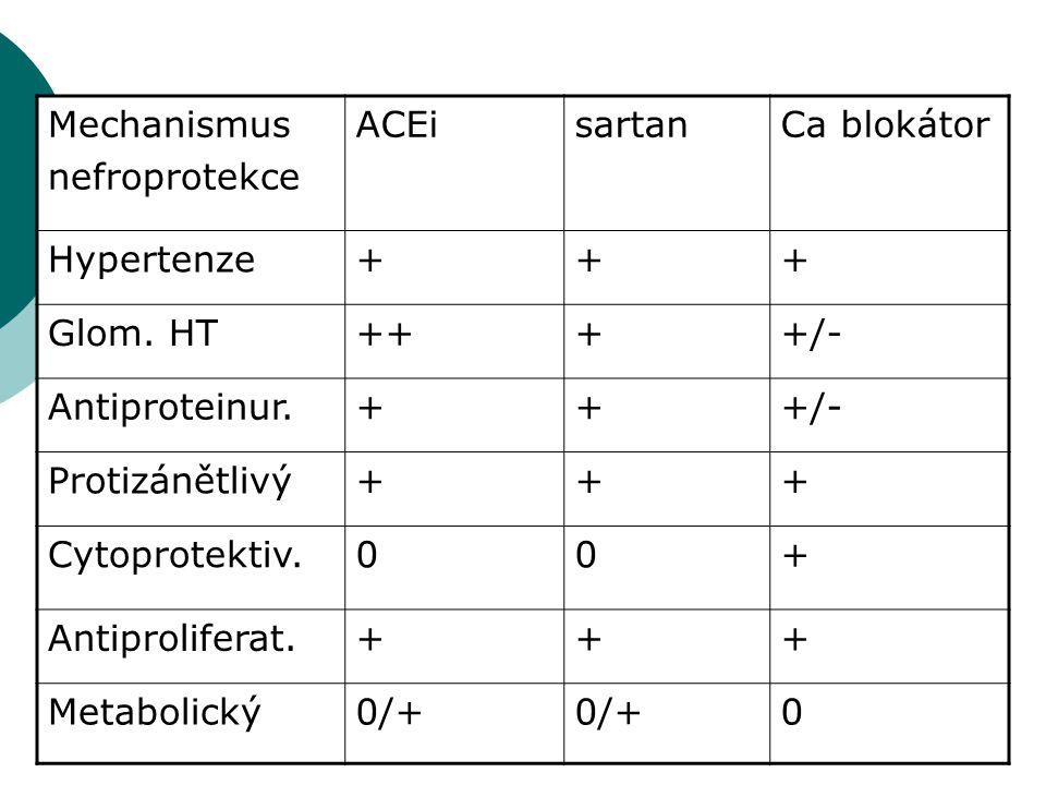 Mechanismus nefroprotekce ACEisartanCa blokátor Hypertenze+++ Glom. HT++++/- Antiproteinur.+++/- Protizánětlivý+++ Cytoprotektiv.00+ Antiproliferat.++