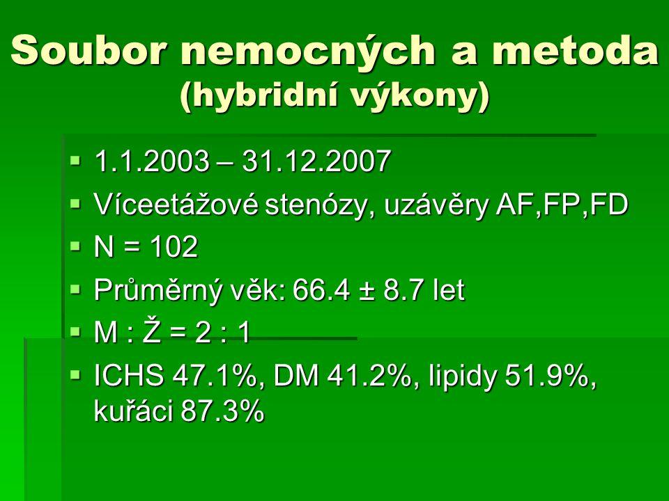 Soubor nemocných a metoda (hybridní výkony)  1.1.2003 – 31.12.2007  Víceetážové stenózy, uzávěry AF,FP,FD  N = 102  Průměrný věk: 66.4 ± 8.7 let 