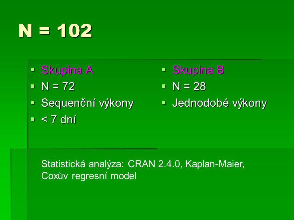N = 102  Skupina A  N = 72  Sequenční výkony  < 7 dní  Skupina B  N = 28  Jednodobé výkony Statistická analýza: CRAN 2.4.0, Kaplan-Maier, Coxův