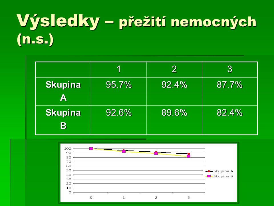 Výsledky – přežití nemocných (n.s.) 123 SkupinaA95.7%92.4%87.7% SkupinaB92.6%89.6%82.4%