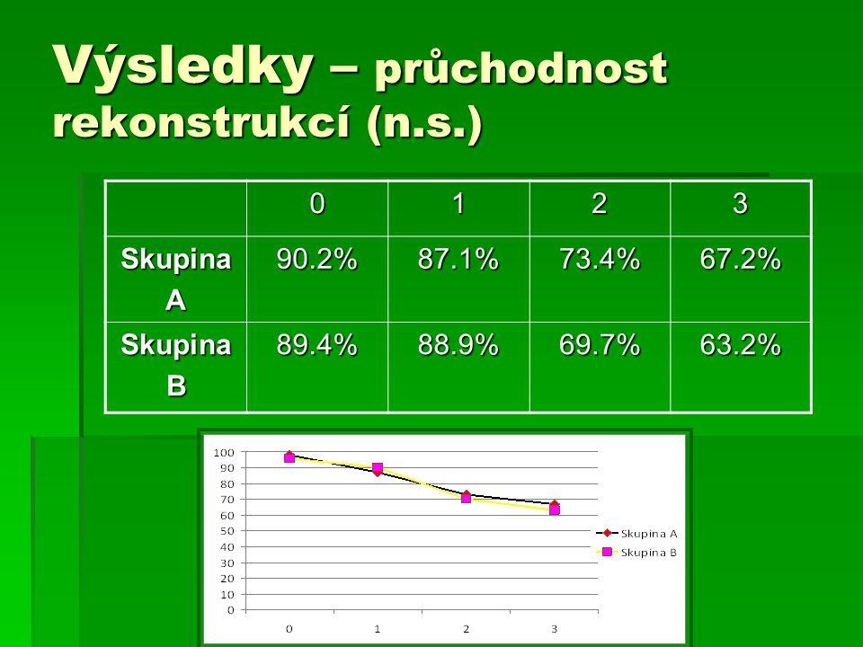 Výsledky – průchodnost rekonstrukcí (n.s.) 0123 SkupinaA90.2%87.1%73.4%67.2% SkupinaB89.4%88.9%69.7%63.2%