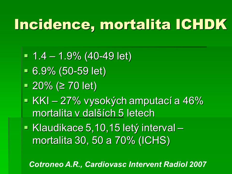 Incidence, mortalita ICHDK  1.4 – 1.9% (40-49 let)  6.9% (50-59 let)  20% (≥ 70 let)  KKI – 27% vysokých amputací a 46% mortalita v dalších 5 lete