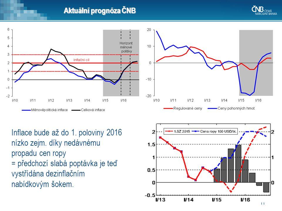 11 Aktuální prognóza ČNB Inflace bude až do 1. poloviny 2016 nízko zejm. díky nedávnému propadu cen ropy = předchozí slabá poptávka je teď vystřídána