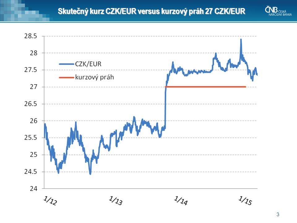 Skutečný kurz CZK/EUR versus kurzový práh 27 CZK/EUR 3