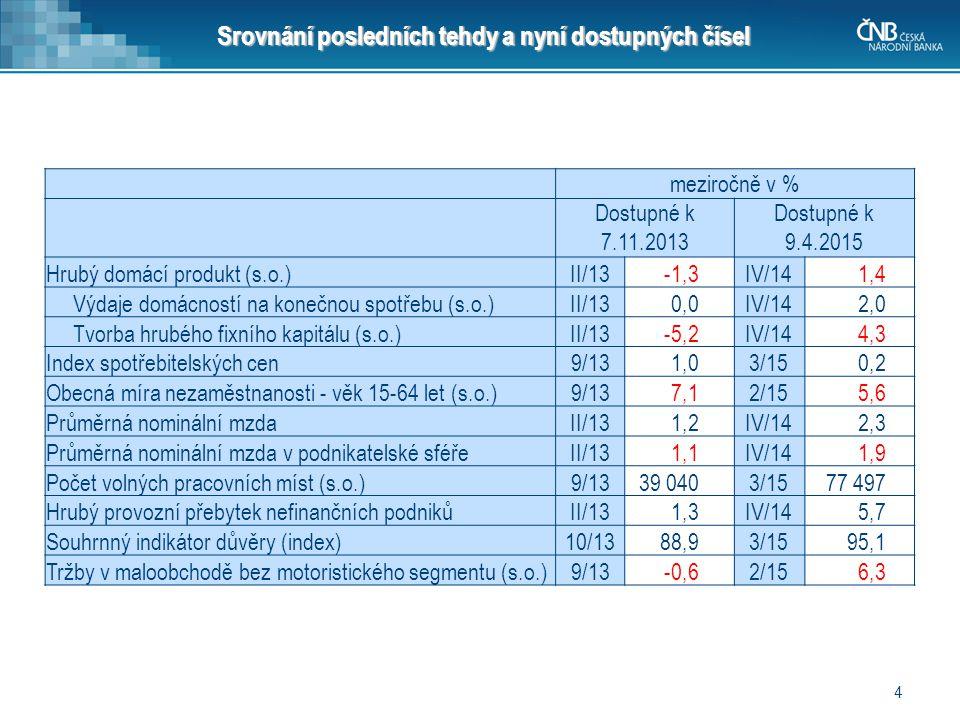 4 Srovnání posledních tehdy a nyní dostupných čísel meziročně v % Dostupné k 7.11.2013 Dostupné k 9.4.2015 Hrubý domácí produkt (s.o.)II/13-1,3IV/14 1,4 Výdaje domácností na konečnou spotřebu (s.o.)II/130,0IV/14 2,0 Tvorba hrubého fixního kapitálu (s.o.)II/13-5,2IV/14 4,3 Index spotřebitelských cen9/131,03/15 0,2 Obecná míra nezaměstnanosti - věk 15-64 let (s.o.)9/137,12/15 5,6 Průměrná nominální mzdaII/131,2IV/14 2,3 Průměrná nominální mzda v podnikatelské sféřeII/131,1IV/14 1,9 Počet volných pracovních míst (s.o.)9/1339 0403/15 77 497 Hrubý provozní přebytek nefinančních podnikůII/131,3IV/14 5,7 Souhrnný indikátor důvěry (index)10/1388,93/15 95,1 Tržby v maloobchodě bez motoristického segmentu (s.o.)9/13-0,62/15 6,3