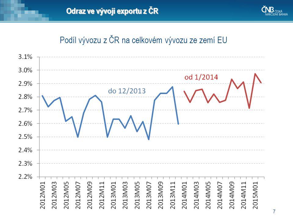 7 Odraz ve vývoji exportu z ČR Podíl vývozu z ČR na celkovém vývozu ze zemí EU