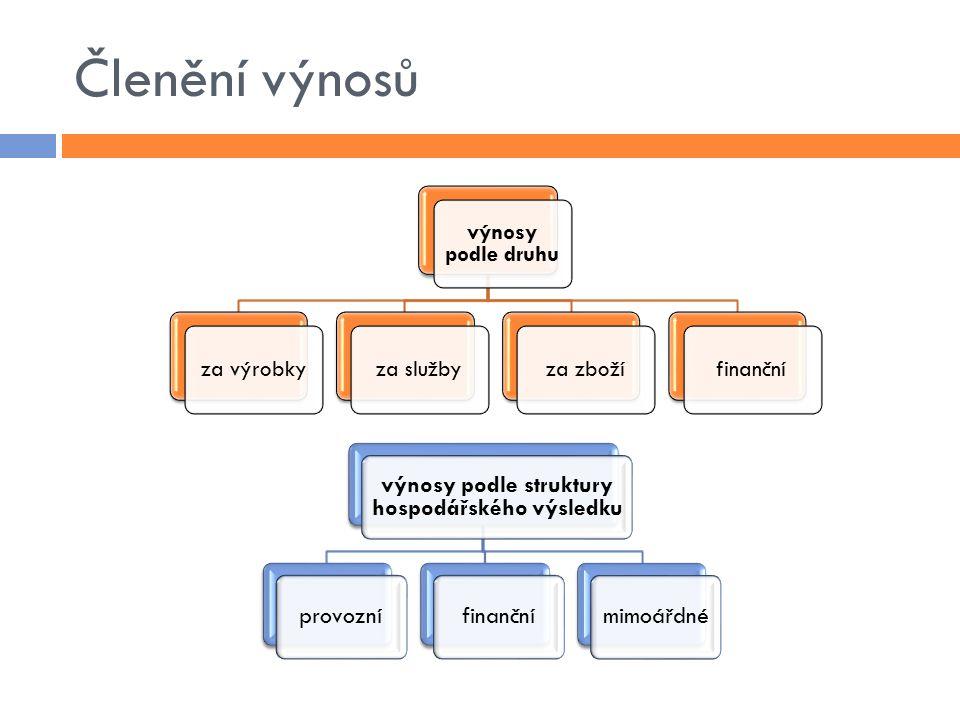 Schéma účtování výnosů tržby za prodej výrobků tržby z prodeje služeb Pokladna, odběrateléTržby za vlastní výrobky Tržby z prodeje služeb Tržby za zboží Úroky Změna stavu výrobků tržby za prodané zboží úroky z BÚ odvod výrobků na sklad Běžný účet Výrobky