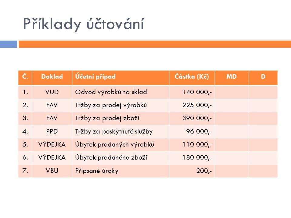 Příklady účtování Č.DokladÚčetní případČástka (Kč)MDD 1.VUDOdvod výrobků na sklad140 000,- 2.FAVTržby za prodej výrobků225 000,- 3.FAVTržby za prodej zboží390 000,- 4.PPDTržby za poskytnuté služby96 000,- 5.VÝDEJKAÚbytek prodaných výrobků110 000,- 6.VÝDEJKAÚbytek prodaného zboží180 000,- 7.VBUPřipsané úroky200,-