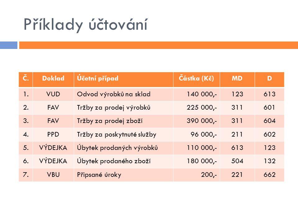 Příklady účtování Č.DokladÚčetní případČástka (Kč)MDD 1.VUDOdvod výrobků na sklad140 000,-123613 2.FAVTržby za prodej výrobků225 000,-311601 3.FAVTržby za prodej zboží390 000,-311604 4.PPDTržby za poskytnuté služby96 000,-211602 5.VÝDEJKAÚbytek prodaných výrobků110 000,-613123 6.VÝDEJKAÚbytek prodaného zboží180 000,-504132 7.VBUPřipsané úroky200,-221662