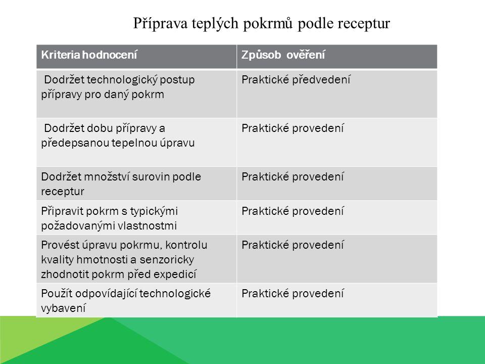 Příprava teplých pokrmů podle receptur Kriteria hodnoceníZpůsob ověření Dodržet technologický postup přípravy pro daný pokrm Praktické předvedení Dodržet dobu přípravy a předepsanou tepelnou úpravu Praktické provedení Dodržet množství surovin podle receptur Praktické provedení Připravit pokrm s typickými požadovanými vlastnostmi Praktické provedení Provést úpravu pokrmu, kontrolu kvality hmotnosti a senzoricky zhodnotit pokrm před expedicí Praktické provedení Použít odpovídající technologické vybavení Praktické provedení