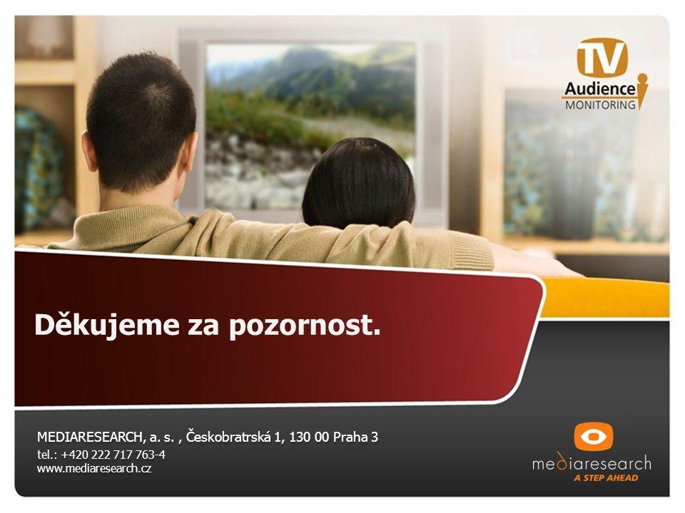 Děkujeme za pozornost. MEDIARESEARCH, a. s., Českobratrská 1, 130 00 Praha 3 tel.: +420 222 717 763-4 www.mediaresearch.cz MEDIARESEARCH, a. s., Česko