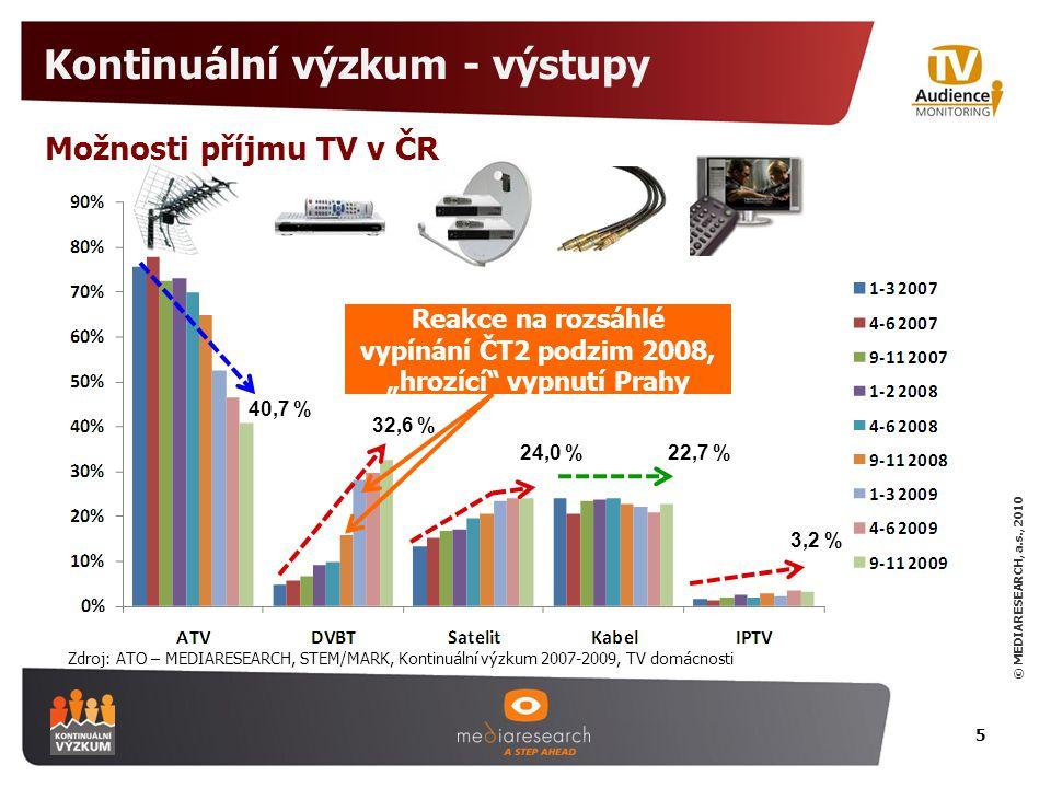 """© MEDIARESEARCH, a.s., 2010 Kontinuální výzkum - výstupy 5 Zdroj: ATO – MEDIARESEARCH, STEM/MARK, Kontinuální výzkum 2007-2009, TV domácnosti 40,7 % 32,6 % 24,0 %22,7 % 3,2 % Možnosti příjmu TV v ČR Reakce na rozsáhlé vypínání ČT2 podzim 2008, """"hrozící vypnutí Prahy"""