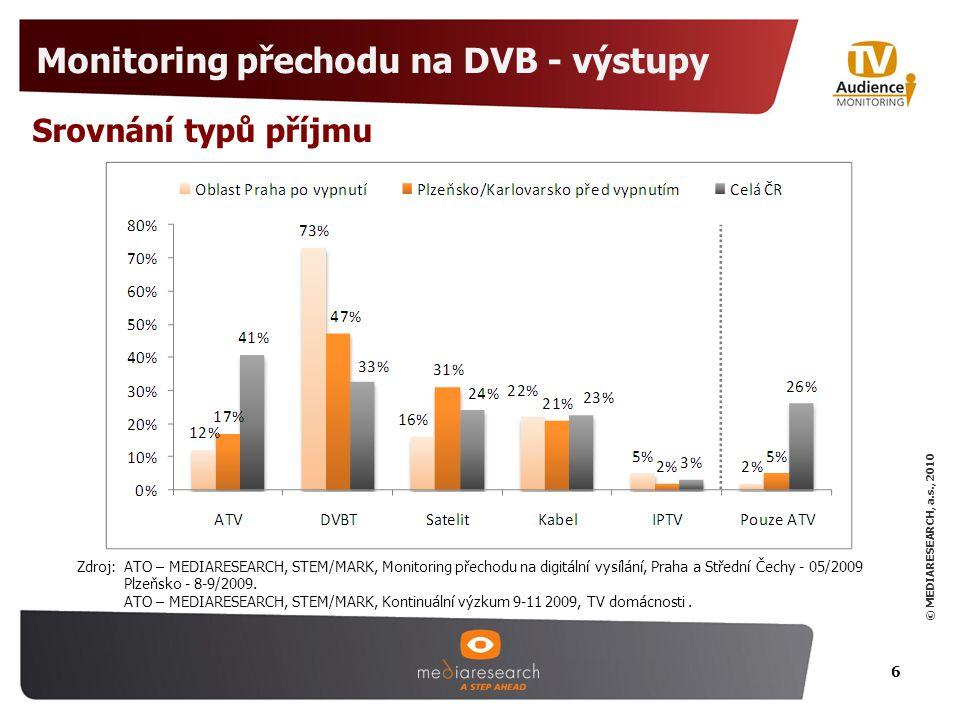 © MEDIARESEARCH, a.s., 2010 6 Monitoring přechodu na DVB - výstupy Srovnání typů příjmu Zdroj: ATO – MEDIARESEARCH, STEM/MARK, Monitoring přechodu na digitální vysílání, Praha a Střední Čechy - 05/2009 Plzeňsko - 8-9/2009.