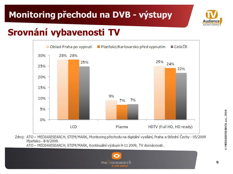© MEDIARESEARCH, a.s., 2010 Monitoring přechodu na DVB - výstupy 9 Srovnání vybavenosti TV Zdroj: ATO – MEDIARESEARCH, STEM/MARK, Monitoring přechodu na digitální vysílání, Praha a Střední Čechy - 05/2009 Plzeňsko - 8-9/2009.