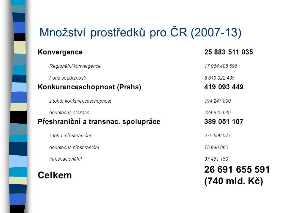 Množství prostředků pro ČR (2007-13) Konvergence25 883 511 035 Regionální konvergence17 064 488 596 Fond soudržnosti8 819 022 439 Konkurenceschopnost (Praha)419 093 449 z toho: konkurenceschopnost194 247 800 dodatečná alokace224 845 649 Přeshraniční a transnac.