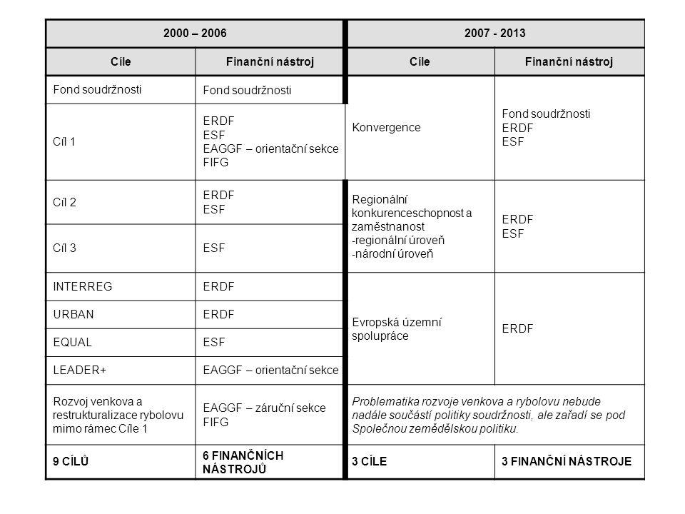 Analýza SWOT 2000 – 20062007 - 2013 CíleFinanční nástrojCíleFinanční nástroj Fond soudržnosti Konvergence Fond soudržnosti ERDF ESF Cíl 1 ERDF ESF EAGGF – orientační sekce FIFG Cíl 2 ERDF ESF Regionální konkurenceschopnost a zaměstnanost - regionální úroveň - národní úroveň ERDF ESF Cíl 3ESF INTERREGERDF Evropská územní spolupráce ERDF URBANERDF EQUALESF LEADER+EAGGF – orientační sekce Rozvoj venkova a restrukturalizace rybolovu mimo rámec Cíle 1 EAGGF – záruční sekce FIFG Problematika rozvoje venkova a rybolovu nebude nadále součástí politiky soudržnosti, ale zařadí se pod Společnou zemědělskou politiku.