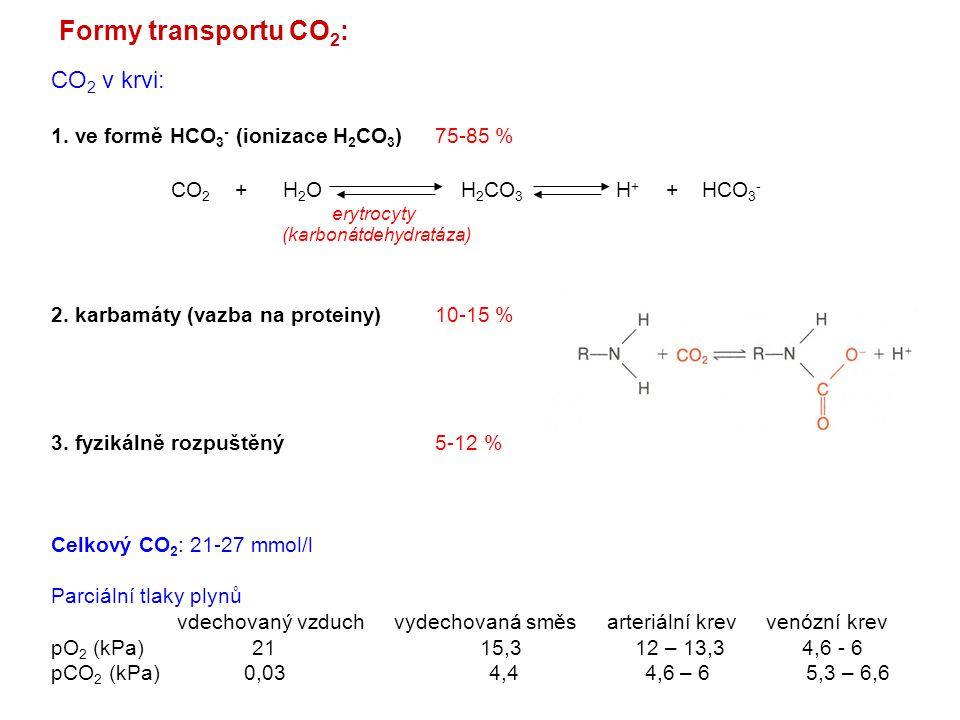 Formy transportu CO 2 : CO 2 v krvi: 1. ve formě HCO 3 - (ionizace H 2 CO 3 )75-85 % 2. karbamáty (vazba na proteiny)10-15 % 3. fyzikálně rozpuštěný5-
