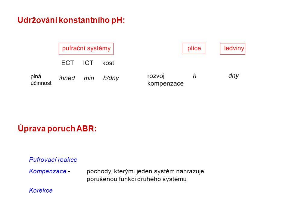 Udržování konstantního pH: Úprava poruch ABR: Pufrovací reakce Kompenzace -pochody, kterými jeden systém nahrazuje porušenou funkci druhého systému Ko