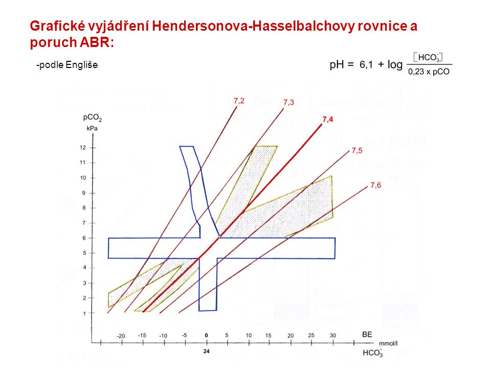 Grafické vyjádření Hendersonova-Hasselbalchovy rovnice a poruch ABR: -podle Engliše