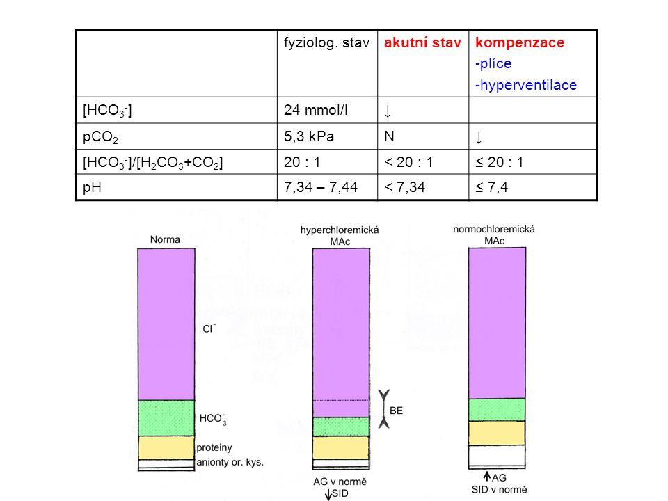 fyziolog. stavakutní stavkompenzace -plíce -hyperventilace [HCO 3 - ]24 mmol/l↓ pCO 2 5,3 kPaN↓ [HCO 3 - ]/[H 2 CO 3 +CO 2 ]20 : 1< 20 : 1≤ 20 : 1 pH7