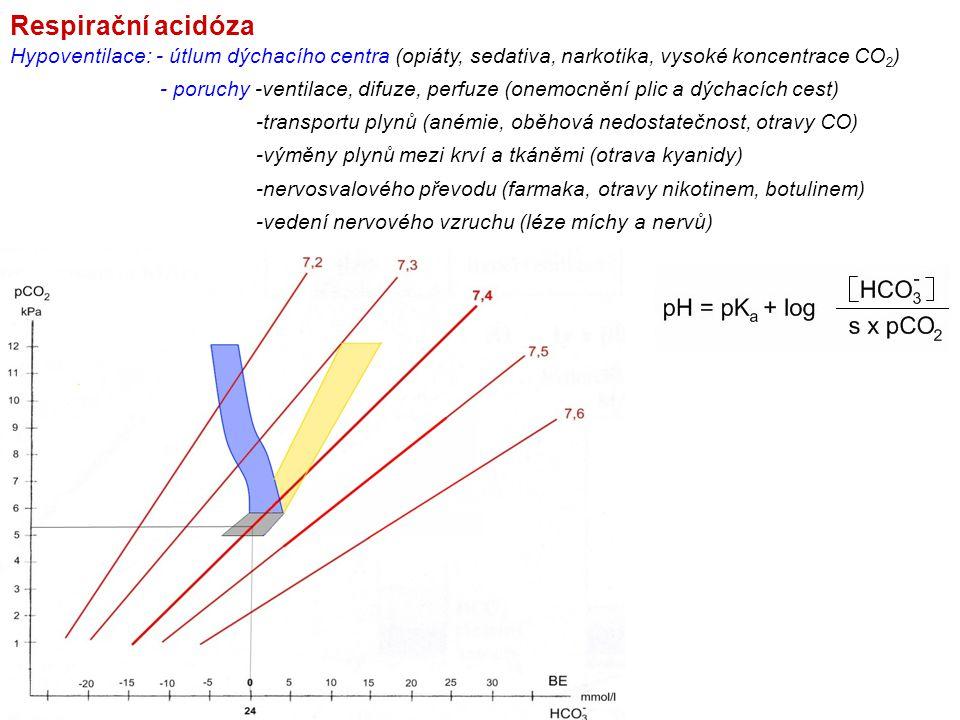 Respirační acidóza Hypoventilace: - útlum dýchacího centra (opiáty, sedativa, narkotika, vysoké koncentrace CO 2 ) - poruchy -ventilace, difuze, perfu