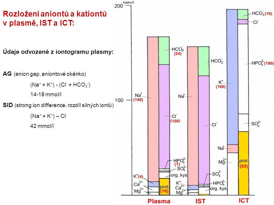 Údaje odvozené z iontogramu plasmy: AG (anion gap, aniontové okénko) (Na + + K + ) - (Cl - + HCO 3 - ) 14-18 mmol/l SID (strong ion difference, rozdíl