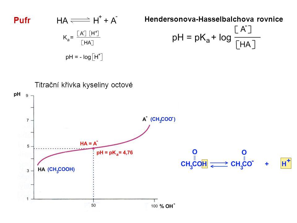 Pufr Hendersonova-Hasselbalchova rovnice Titrační křivka kyseliny octové
