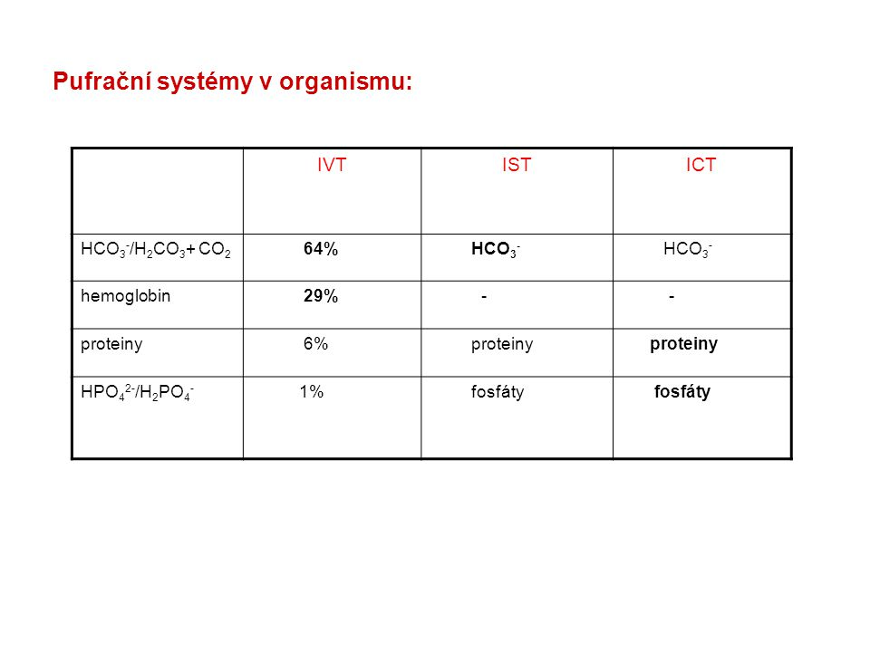 Pufrační systémy v organismu: IVTISTICT HCO 3 - /H 2 CO 3 + CO 2 64% HCO 3 - hemoglobin 29% - - proteiny 6% proteiny HPO 4 2- /H 2 PO 4 - 1% fosfáty