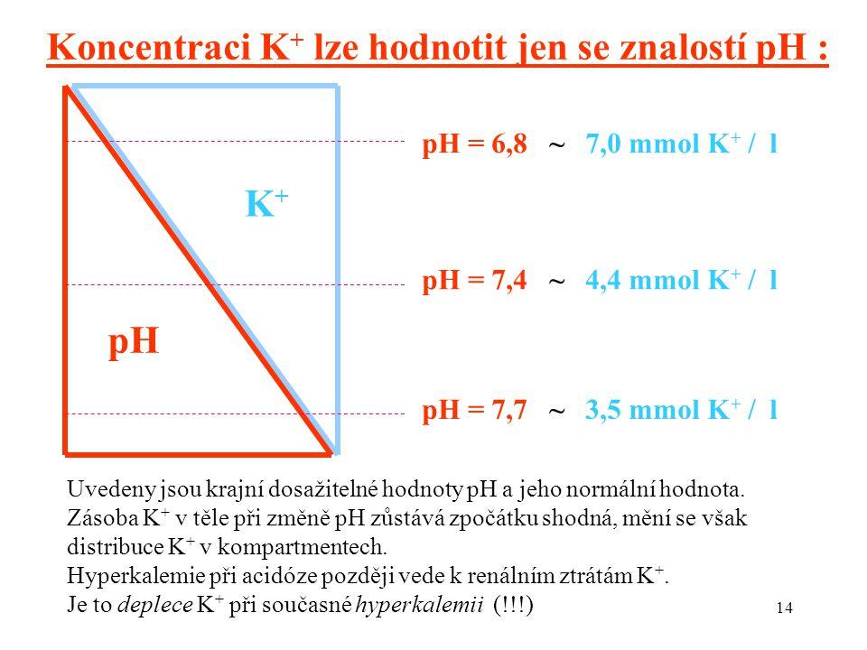 14 pH K+K+ pH = 6,8 ~ 7,0 mmol K + / l pH = 7,4 ~ 4,4 mmol K + / l pH = 7,7 ~ 3,5 mmol K + / l Koncentraci K + lze hodnotit jen se znalostí pH : Uvedeny jsou krajní dosažitelné hodnoty pH a jeho normální hodnota.