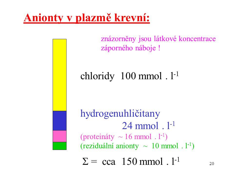 20 Anionty v plazmě krevní: chloridy 100 mmol. l -1 hydrogenuhličitany 24 mmol.