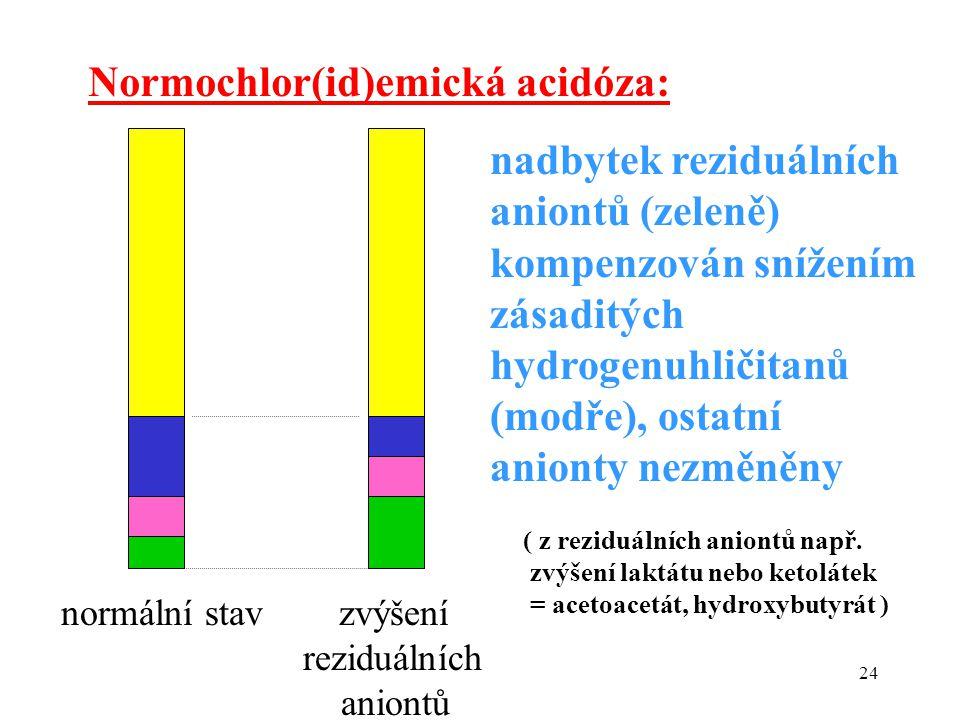 24 Normochlor(id)emická acidóza: nadbytek reziduálních aniontů (zeleně) kompenzován snížením zásaditých hydrogenuhličitanů (modře), ostatní anionty nezměněny ( z reziduálních aniontů např.