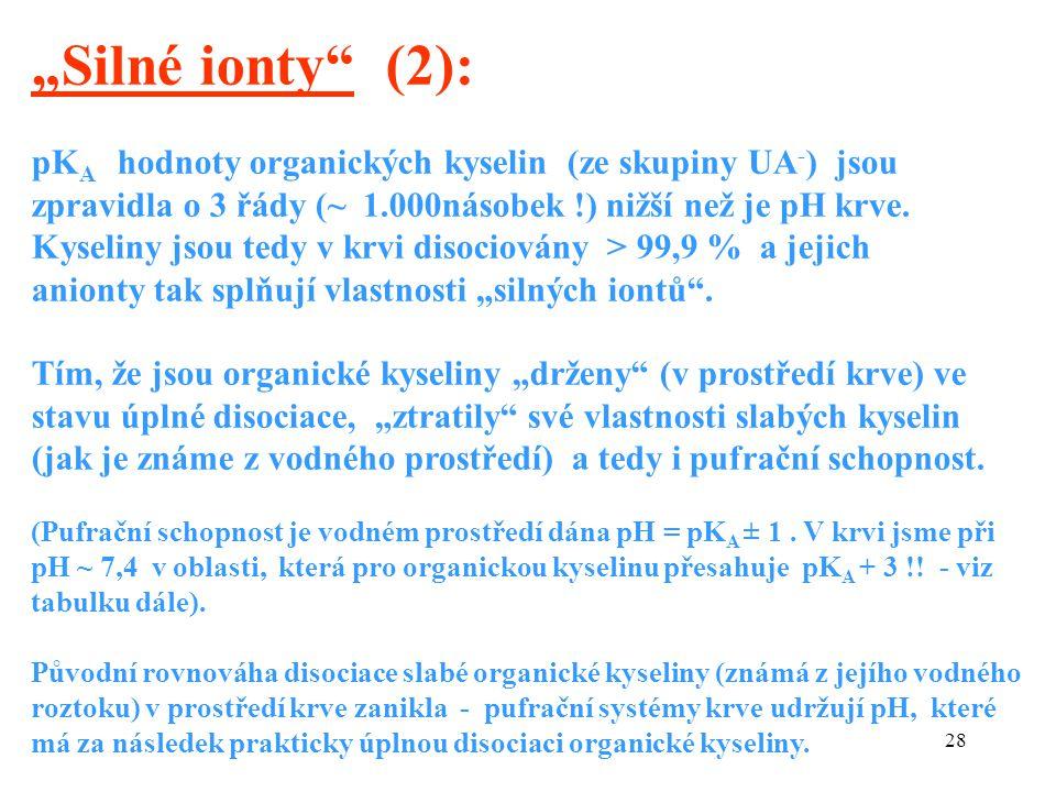 """28 """"Silné ionty (2): pK A hodnoty organických kyselin (ze skupiny UA - ) jsou zpravidla o 3 řády (~ 1.000násobek !) nižší než je pH krve."""