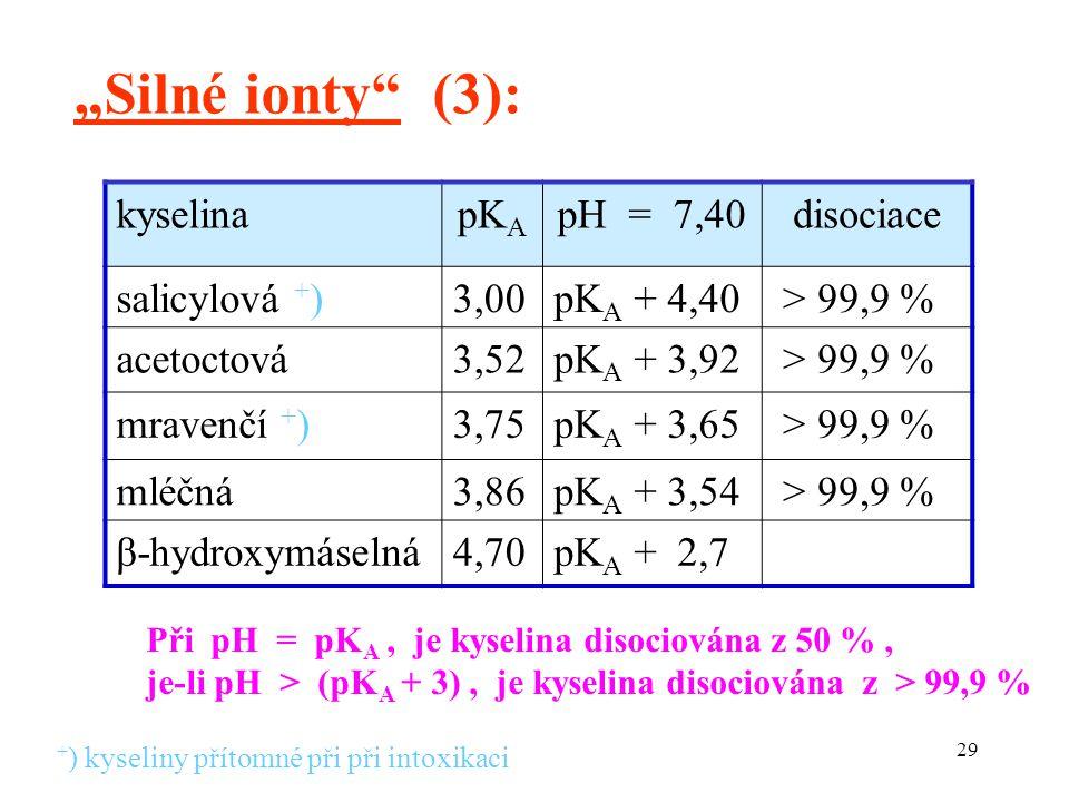 """29 """"Silné ionty (3): kyselinapK A pH = 7,40disociace salicylová + )3,00pK A + 4,40 > 99,9 % acetoctová3,52pK A + 3,92 > 99,9 % mravenčí + )3,75pK A + 3,65 > 99,9 % mléčná3,86pK A + 3,54 > 99,9 % β-hydroxymáselná4,70pK A + 2,7 Při pH = pK A, je kyselina disociována z 50 %, je-li pH > (pK A + 3), je kyselina disociována z > 99,9 % + ) kyseliny přítomné při při intoxikaci"""