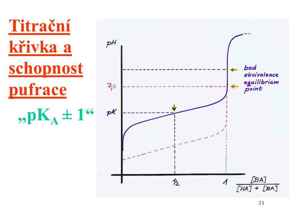 """31 Titrační křivka a schopnost pufrace """"pK A ± 1"""