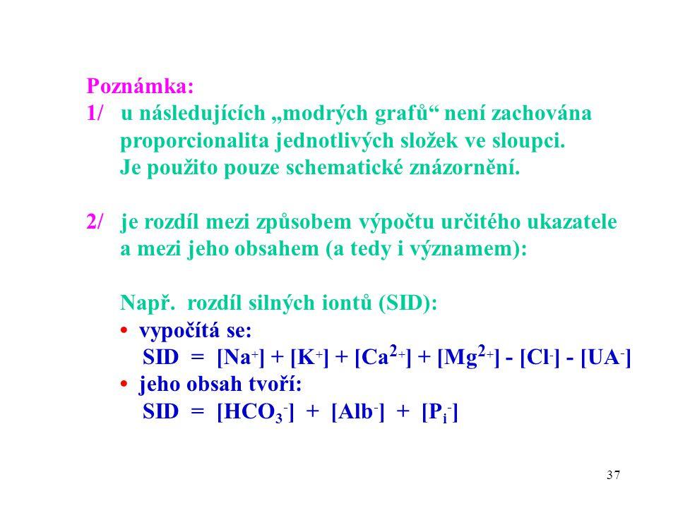 """37 Poznámka: 1/ u následujících """"modrých grafů není zachována proporcionalita jednotlivých složek ve sloupci."""
