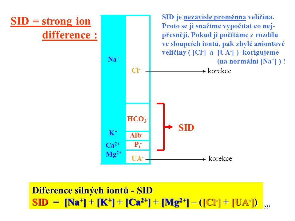 39 Na + K+K+ Ca 2+ Mg 2+ HCO 3 - Alb - UA - Pi-Pi- Diference silných iontů - SID SID = [Na + ] + [K + ] + [Ca 2+ ] + [Mg 2+ ] – ([Cl - ] + [UA - ]) Cl - SID = strong ion difference : SID SID je nezávisle proměnná veličina.