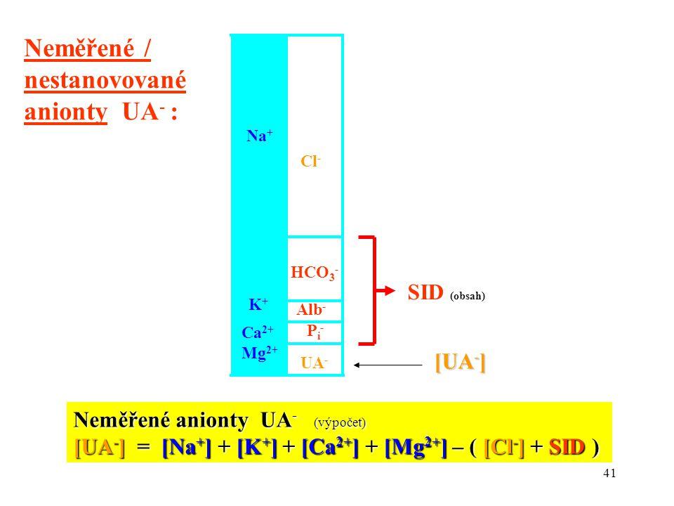 41 Na + K+K+ Ca 2+ Mg 2+ HCO 3 - Alb - UA - Pi-Pi- Neměřené anionty UA - (výpočet) [UA - ] = [Na + ] + [K + ] + [Ca 2+ ] + [Mg 2+ ] – ( [Cl - ] + SID ) Cl - Neměřené / nestanovované anionty UA - : SID (obsah) [UA - ]