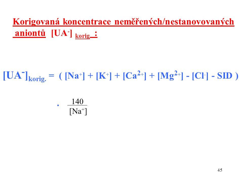 45 Korigovaná koncentrace neměřených/nestanovovaných aniontů [UA - ] korig : [UA - ] korig.