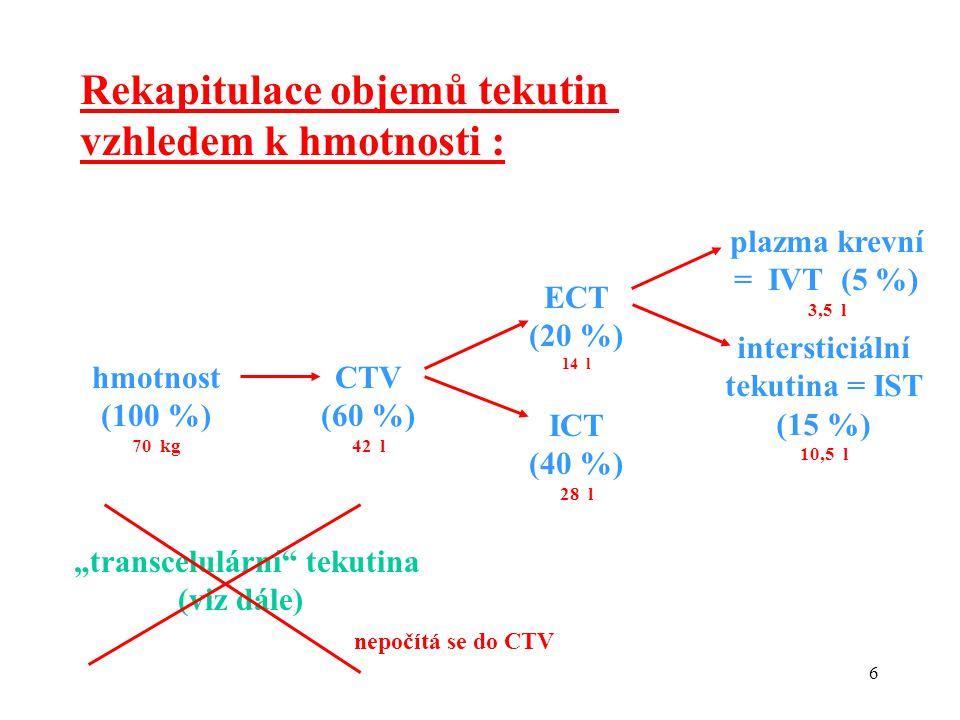 """6 Rekapitulace objemů tekutin vzhledem k hmotnosti : hmotnost (100 %) 70 kg CTV (60 %) 42 l ECT (20 %) 14 l ICT (40 %) 28 l plazma krevní = IVT (5 %) 3,5 l """"transcelulární tekutina (viz dále) nepočítá se do CTV intersticiální tekutina = IST (15 %) 10,5 l"""
