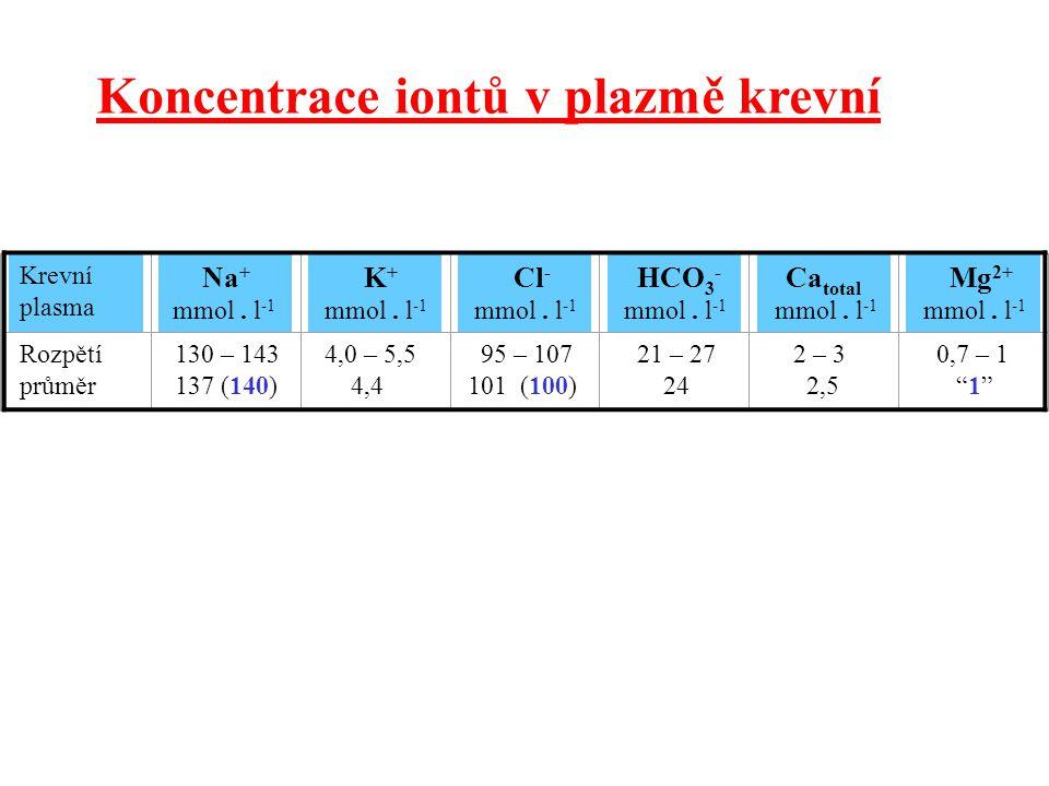 Krevní plasma Na + mmol. l -1 K + mmol. l -1 Cl - mmol. l -1 HCO 3 - mmol. l -1 Ca total mmol. l -1 Mg 2+ mmol. l -1 Rozpětí průměr 130 – 143 137 (140
