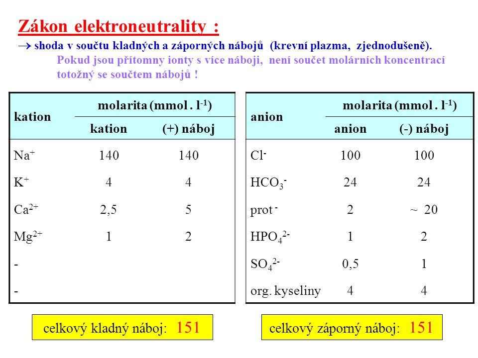 Zákon elektroneutrality :  shoda v součtu kladných a záporných nábojů (krevní plazma, zjednodušeně). Pokud jsou přítomny ionty s více náboji, není so