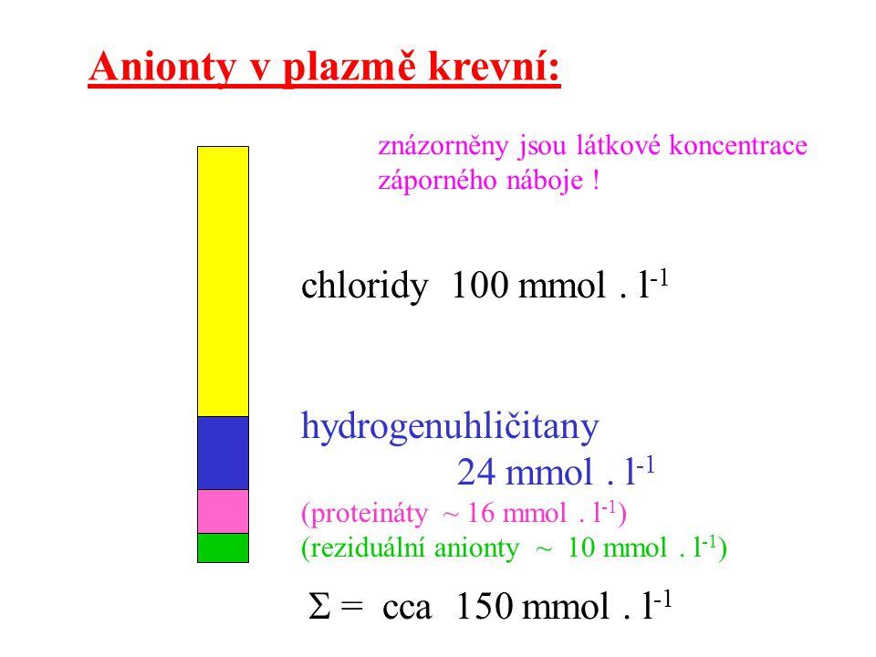 Anionty v plazmě krevní: chloridy 100 mmol. l -1 hydrogenuhličitany 24 mmol. l -1 (proteináty ~ 16 mmol. l -1 ) (reziduální anionty ~ 10 mmol. l -1 )