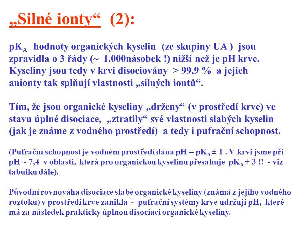 """""""Silné ionty"""" (2): pK A hodnoty organických kyselin (ze skupiny UA - ) jsou zpravidla o 3 řády (~ 1.000násobek !) nižší než je pH krve. Kyseliny jsou"""
