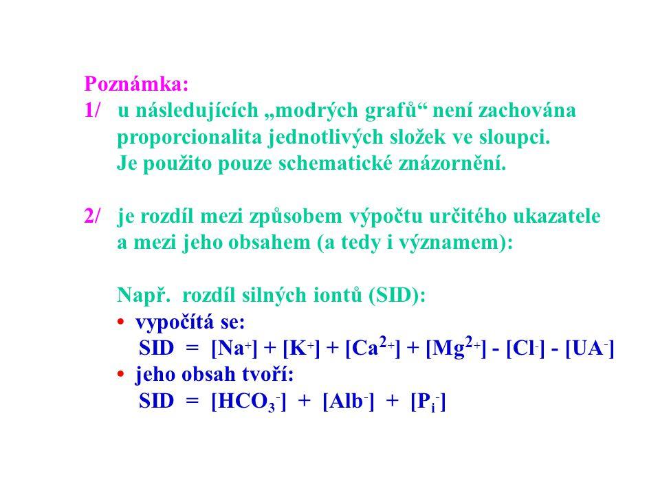 """Poznámka: 1/ u následujících """"modrých grafů"""" není zachována proporcionalita jednotlivých složek ve sloupci. Je použito pouze schematické znázornění. 2"""