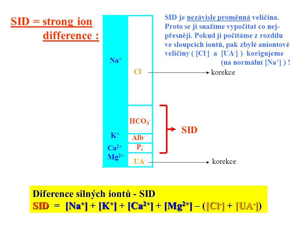 Na + K+K+ Ca 2+ Mg 2+ HCO 3 - Alb - UA - Pi-Pi- Diference silných iontů - SID SID = [Na + ] + [K + ] + [Ca 2+ ] + [Mg 2+ ] – ([Cl - ] + [UA - ]) Cl -