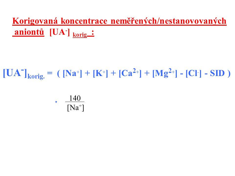 Korigovaná koncentrace neměřených/nestanovovaných aniontů [UA - ] korig : [UA - ] korig. = ( [Na + ] + [K + ] + [Ca 2 + ] + [Mg 2 + ] - [Cl - ] - SID