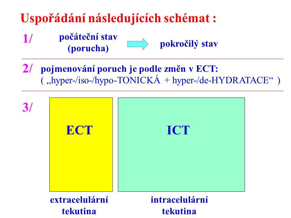ECTICT extracelulární tekutina intracelulární tekutina počáteční stav (porucha) pokročilý stav Uspořádání následujících schémat : 1/ 2/ pojmenování po