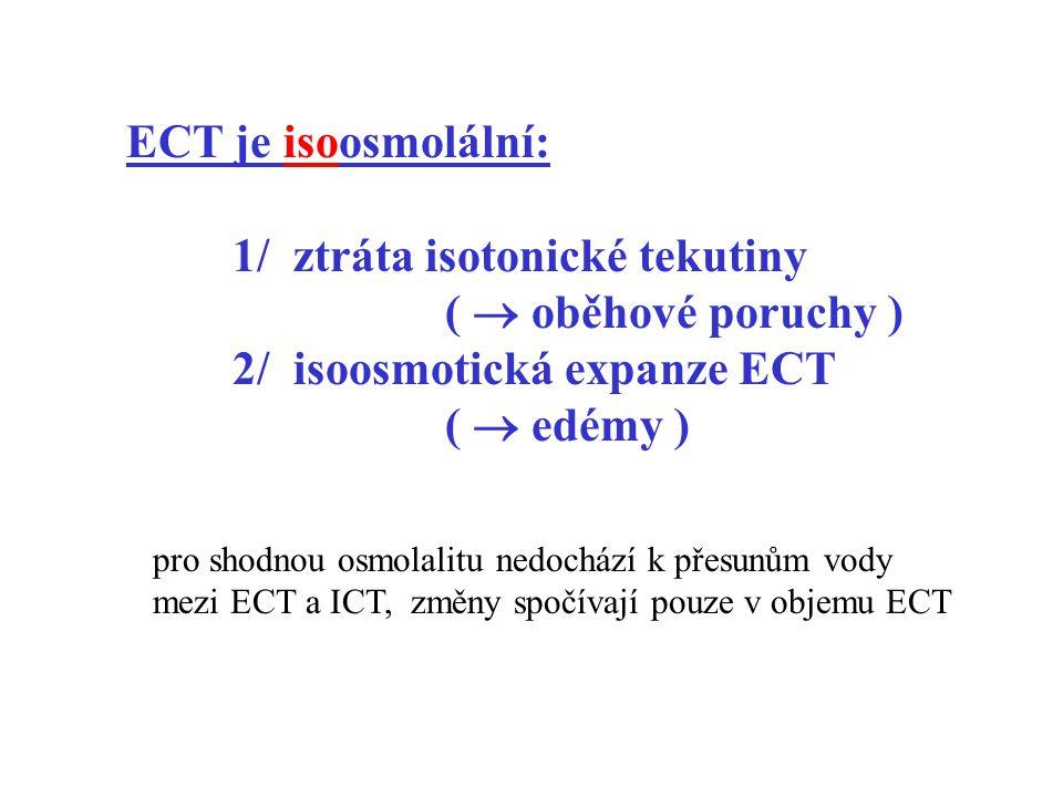 ECT je isoosmolální: 1/ ztráta isotonické tekutiny (  oběhové poruchy ) 2/ isoosmotická expanze ECT (  edémy ) pro shodnou osmolalitu nedochází k př